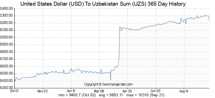 usd-uzs-365-day-exchange-rates-history-chart.png.83ad352e7b38e282b73a2f13739d8cad.png
